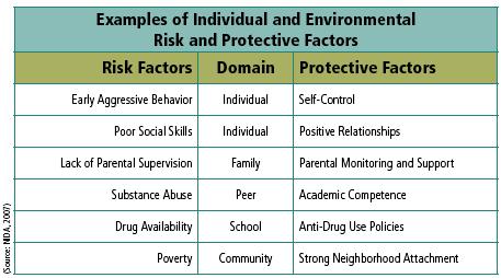Risk taking behaviors